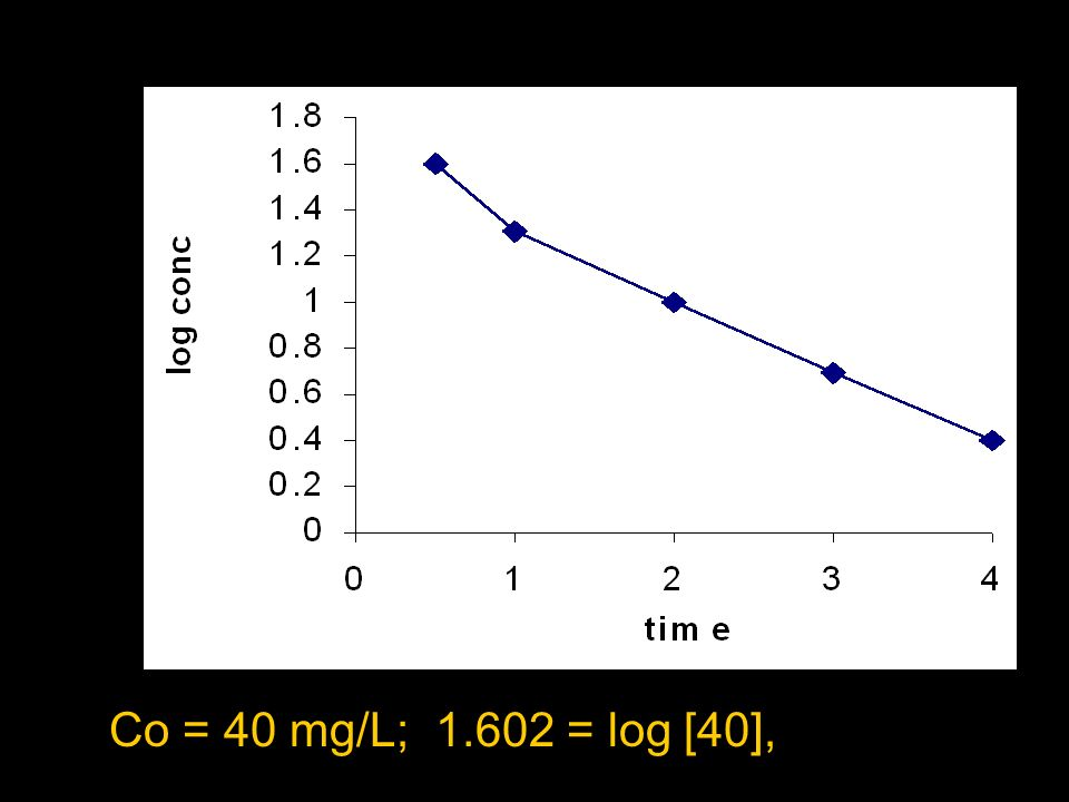 Co = 40 mg/L; 1.602 = log [40],